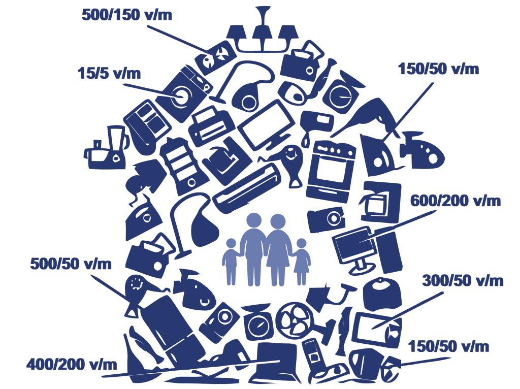 elettrodomestici che producono inquinamento elettromagnetico